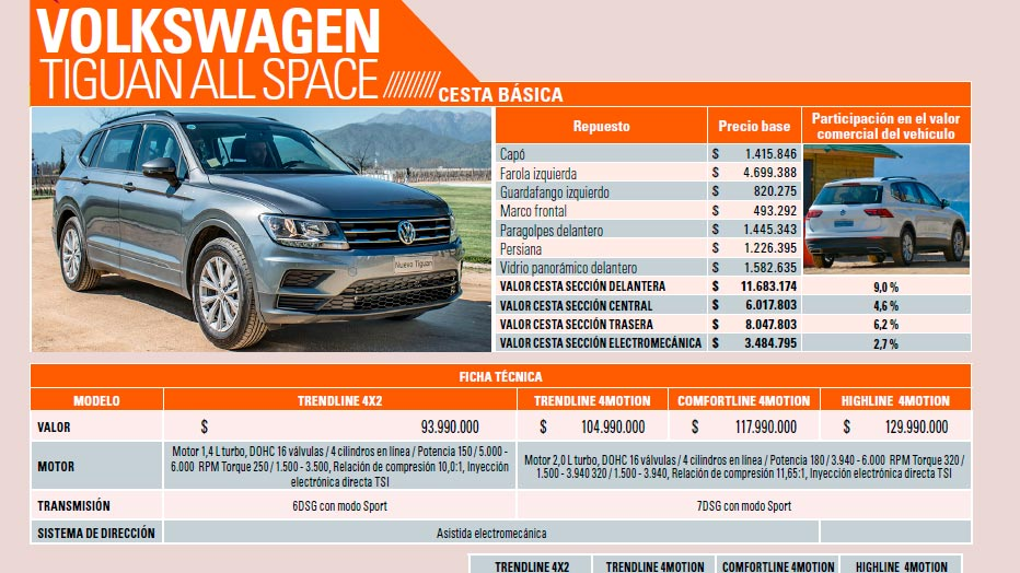 Estos son los precio de los repuestos de la nueva Volkswagen Tiguan ...